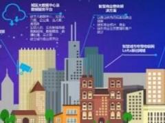 特斯联谢超:以AIoT助推智慧城市时代到来