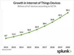 从消费到企业 从设备到数据:物联网市场爆发增长